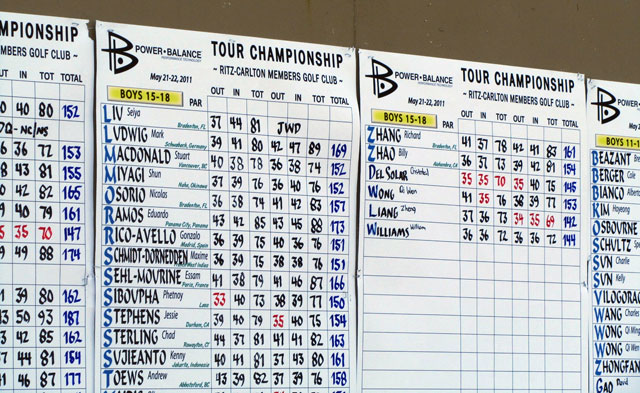 IMG Junior Golf Tour Scoreboard